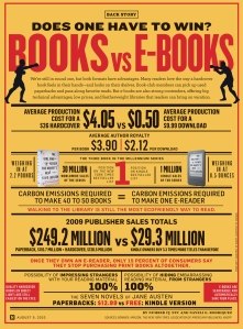 Books vs. E-books