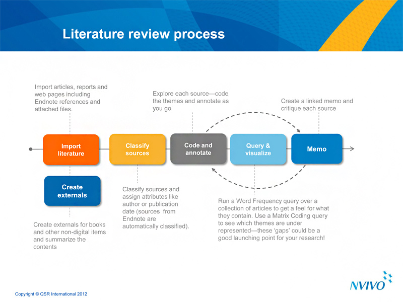literature review research process Organize the literature review into sections that present themes or identify trends, including relevant theory you are not trying to list all the material published, but to synthesize and evaluate it according to the guiding concept of your thesis or research question.