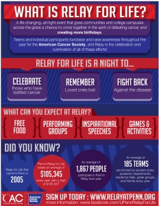 What is Relay Infographic