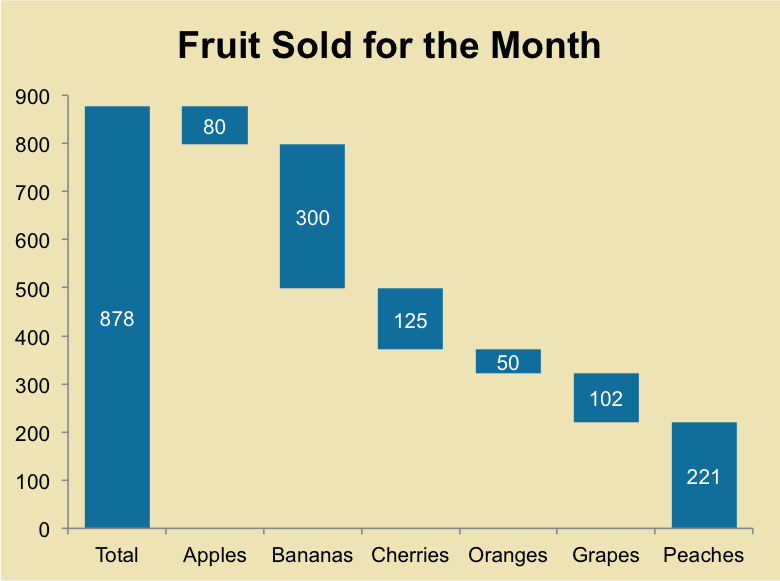 how to make a horizontal waterfall chart excel