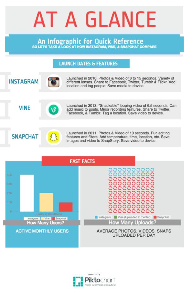 Instagram, Vine, Snapchat Infographic